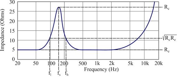 curva de la impedancia